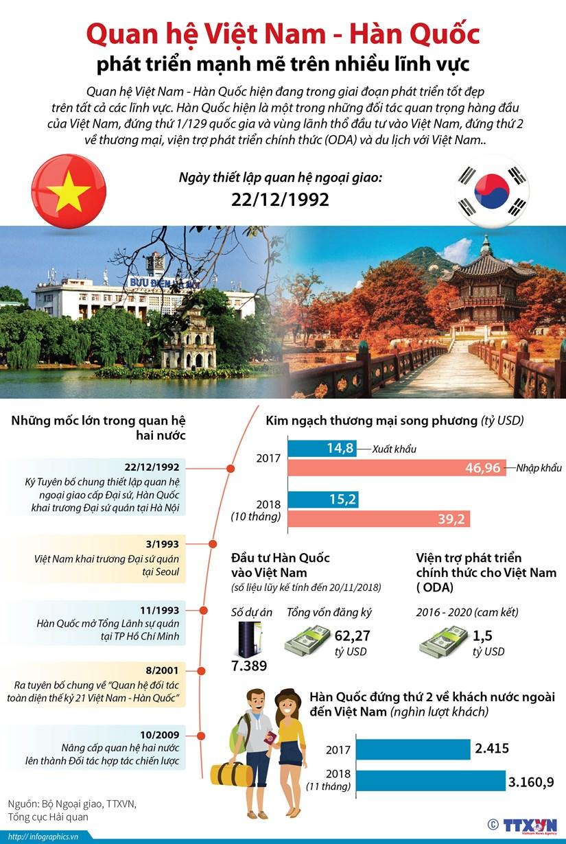 [Infographics] Quan he Viet Nam-Han Quoc phat trien manh me hinh anh 1