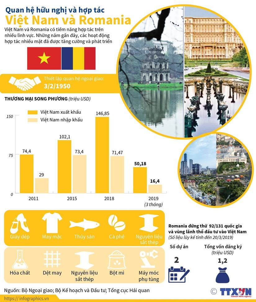 [Infographics] Quan he huu nghi va hop tac Viet Nam va Romania hinh anh 1