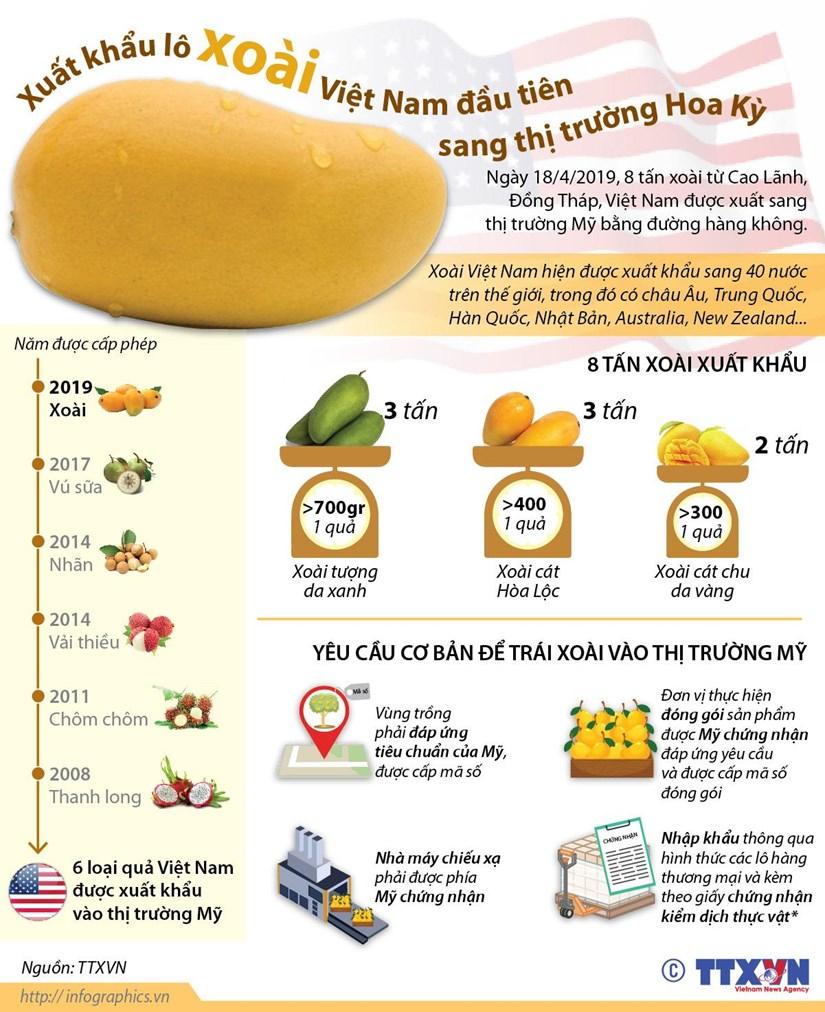 [Infographics] Xuat khau lo xoai Viet Nam dau tien sang thi truong My hinh anh 1