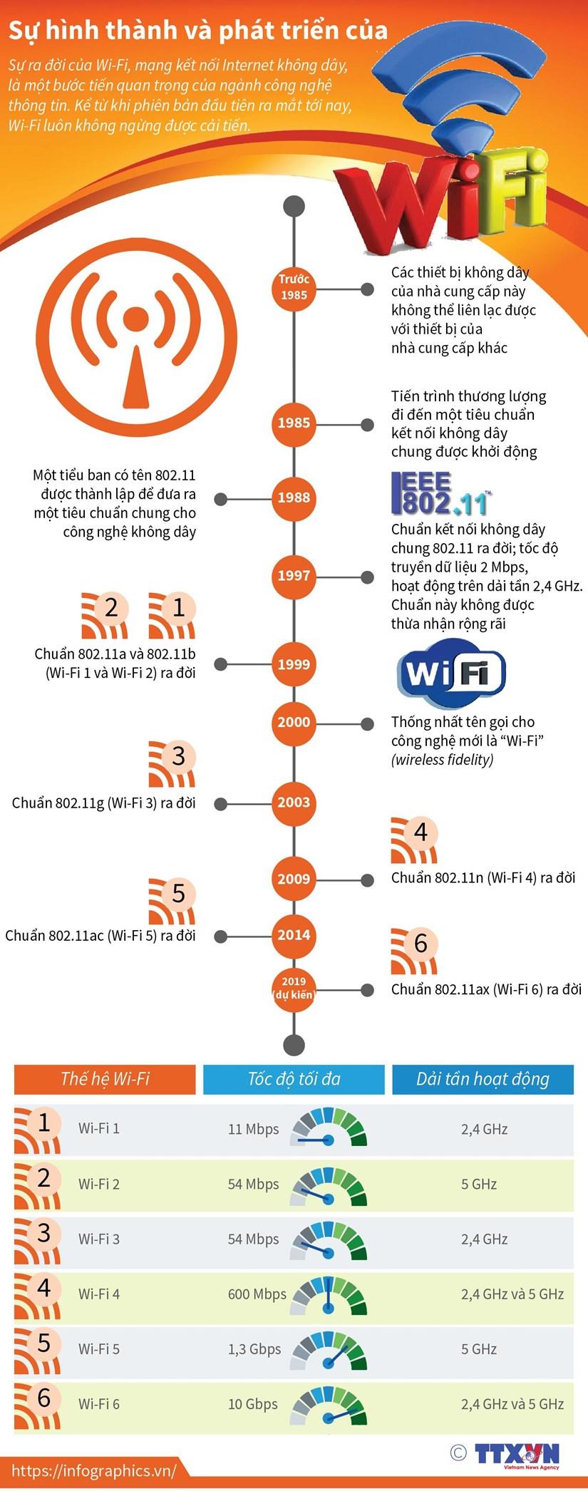 [Infographics] Su hinh thanh va phat trien cua Wi-Fi hinh anh 1