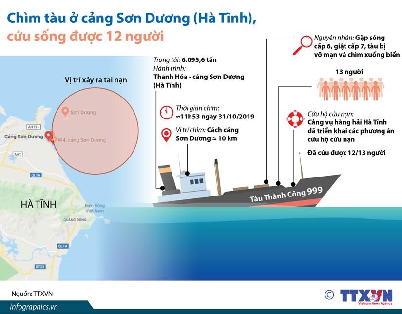 Infographics: Cuu song duoc 12 thuyen vien vu chim tau Thanh Cong 999 hinh anh 1