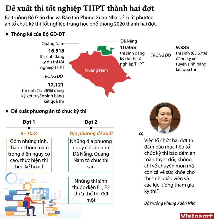[Infographics] De xuat thi tot nghiep THPT thanh hai dot hinh anh 1
