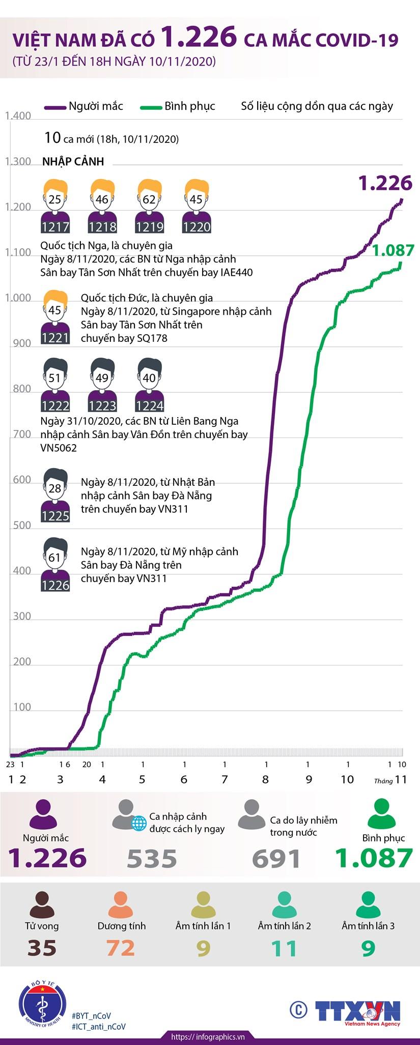 [Infographics] Viet Nam da co 1.226 ca mac COVID-19 hinh anh 1