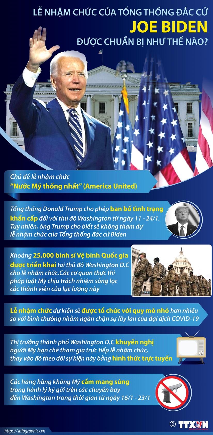 [Infographics] Thong tin le nham chuc cua Tong thong My dac cu Biden hinh anh 1