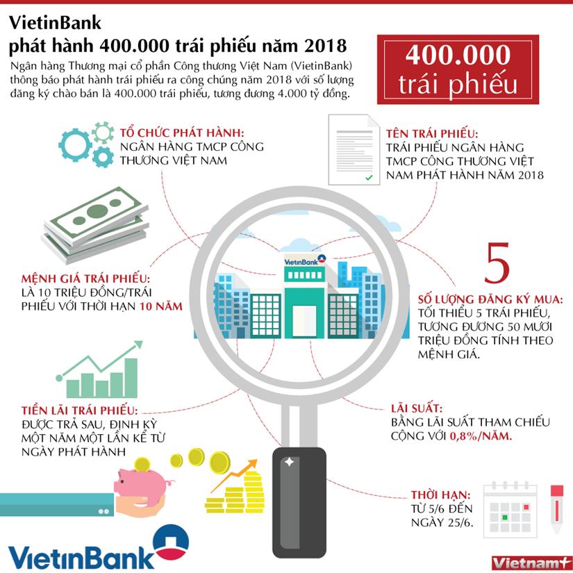 [Infographics] VietinBank phat hanh trai phieu tri gia 4.000 ty dong hinh anh 1