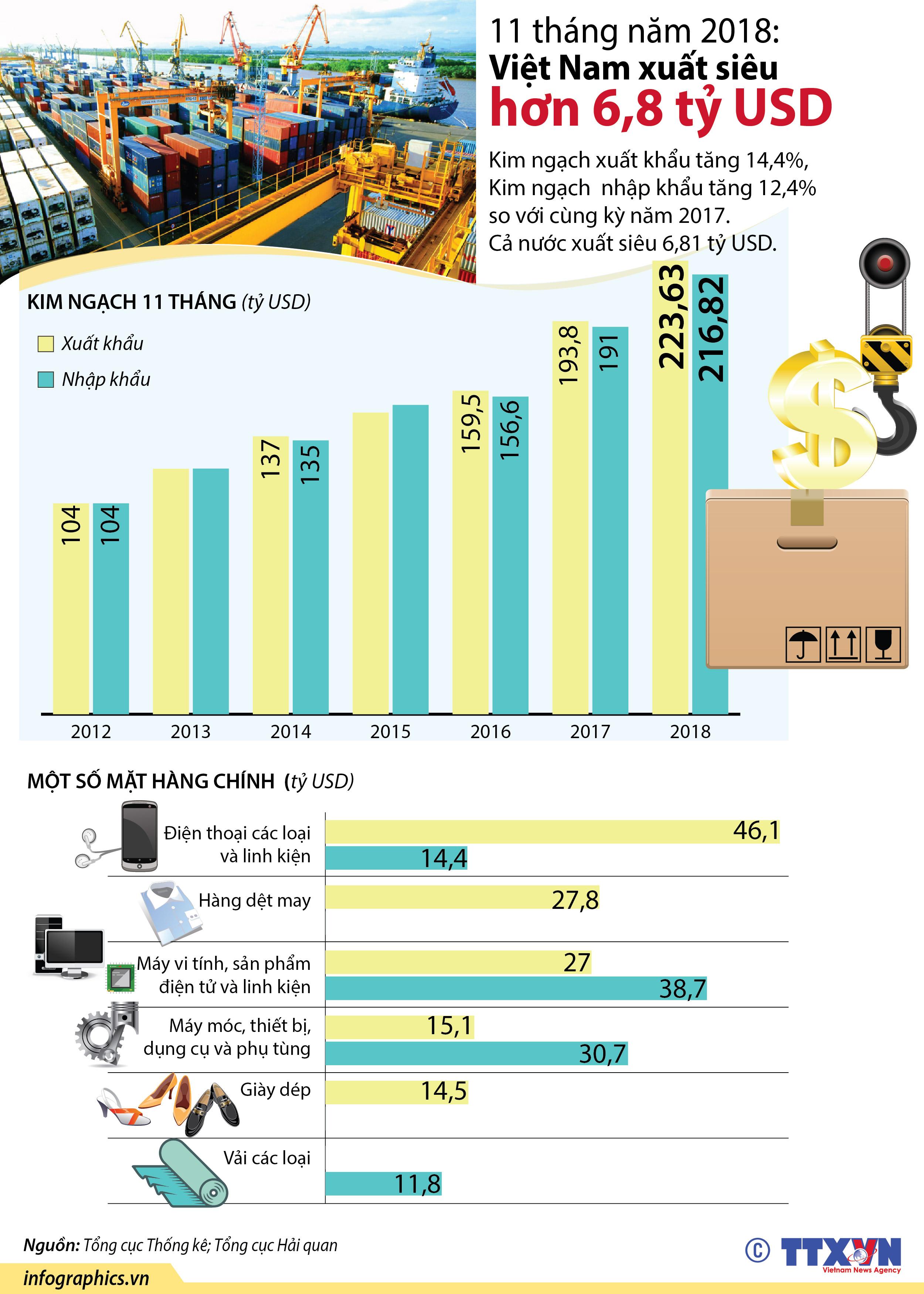 [Infographics] 11 thang nam 2018: Viet Nam xuat sieu hon 6,8