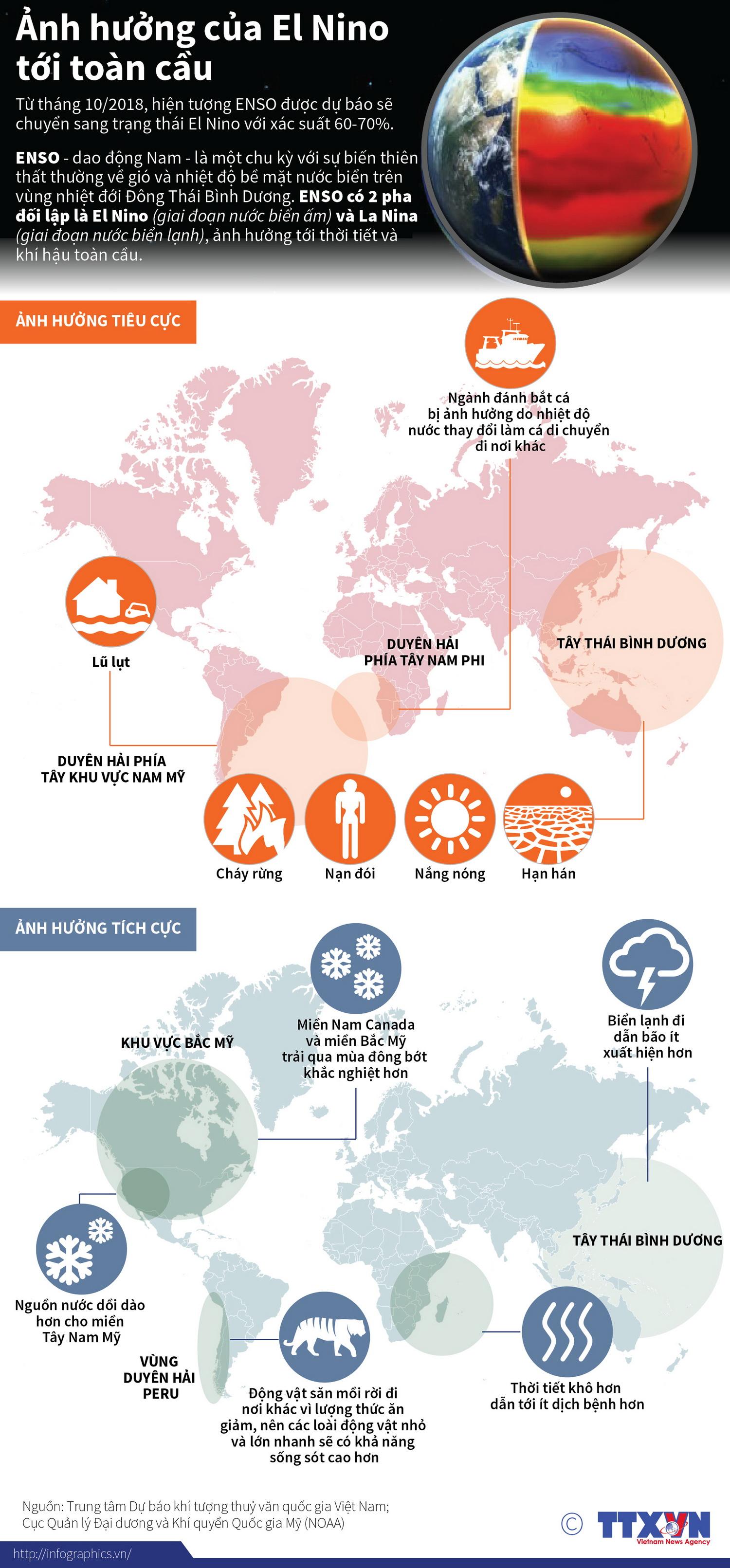 [Infographics] Anh huong cua hien tuong El Nino toi toan cau hinh anh 1