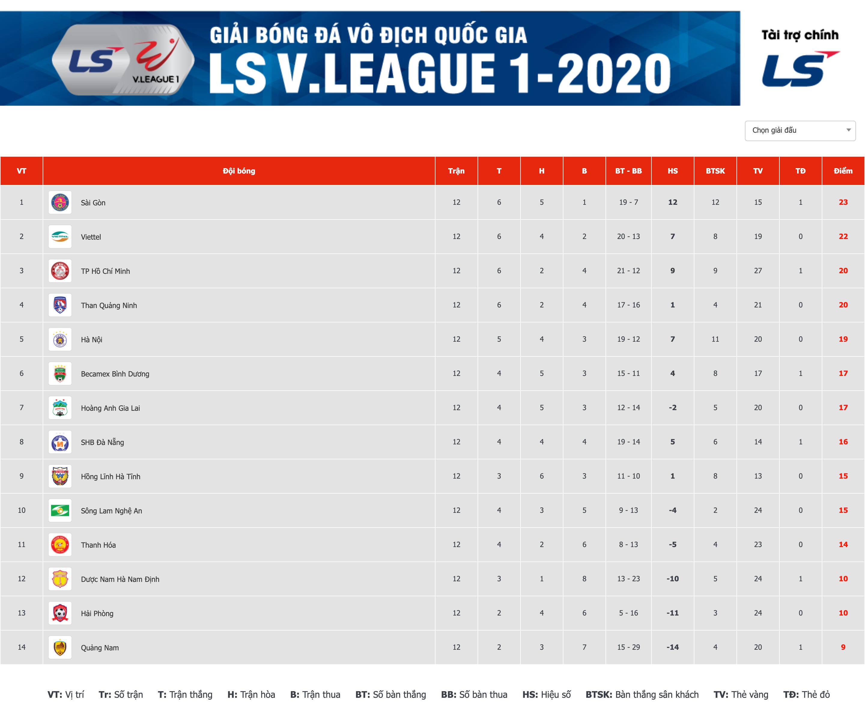 Bảng Xếp Hạng V League 2020 Sau Vong 12 Hagl Sai Gon Fc Lam Nguy đảng Bộ Tỉnh Quảng Trị